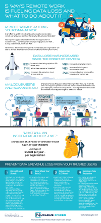 Infographic-5-Ways-Remote-Work-Fuels-Data-Loss-thumbnail